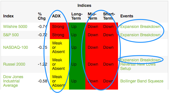 Indices Trend Table