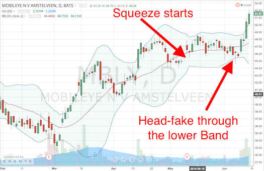 MBLY launching out of a Bollinger Band Squeeze