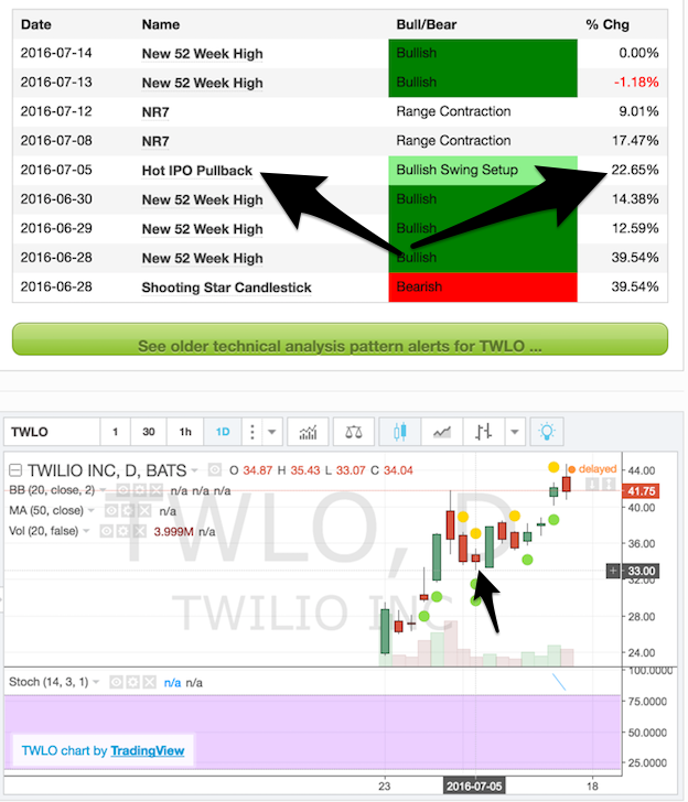Twilio Hot IPO pullback results