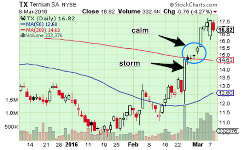 ALRM calm after the storm post-earnings setup