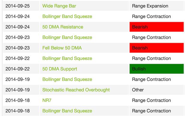 Vxx bollinger bands