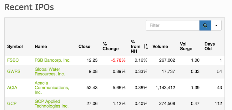 Recent IPOs sorted by percent from a new high
