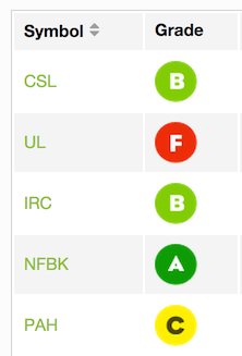 snapshot of a stock scan page showing ratings