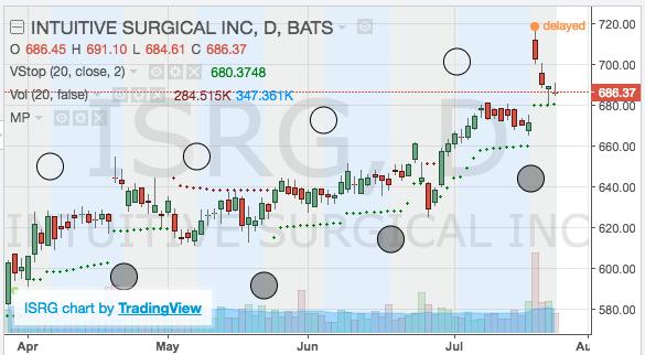 Custom Chart Indicator Settings | SwingTradeBot com
